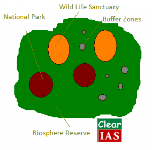 Biosphere Reserves of India