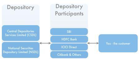 Depository-DP-Investor