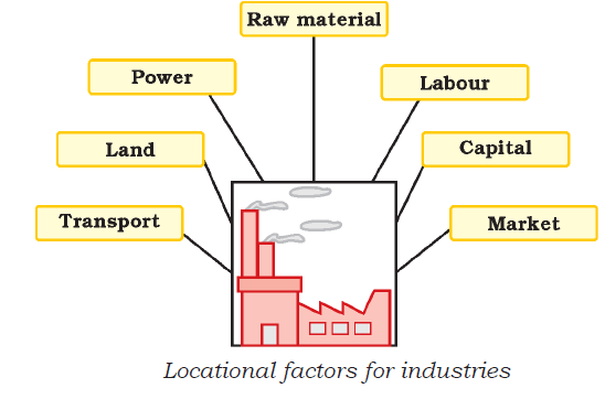 Factors Responsible for the Location of Primary, Secondary and Tertiary Sector Industries in Various Parts of the World (Including India)
