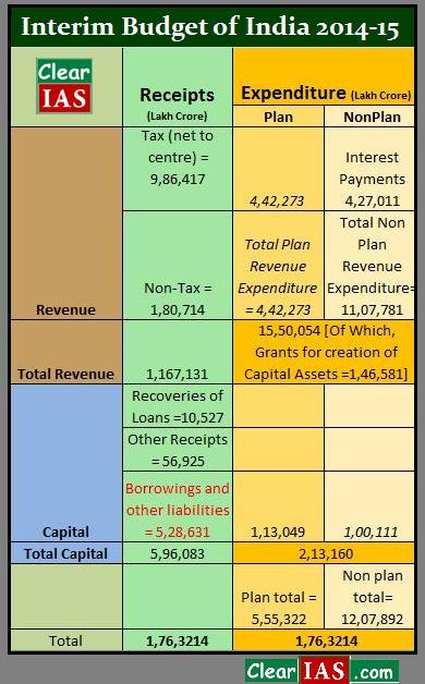 Interim Budget of India 2014-15 Analysis