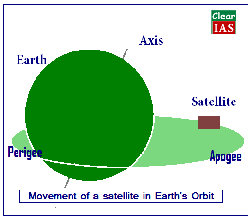 Movement of a satellite in Earth's orbit