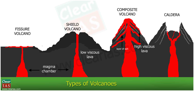 Names Of Types Of Volcanoes In The Ring Of Fire
