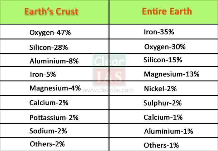 major elements in the earth crust