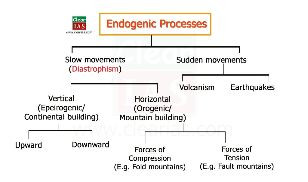 Endogenic Forces and Evolution of Land forms