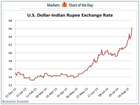 Rupee Devaluation : Indian-rupee-vs-us-dollar