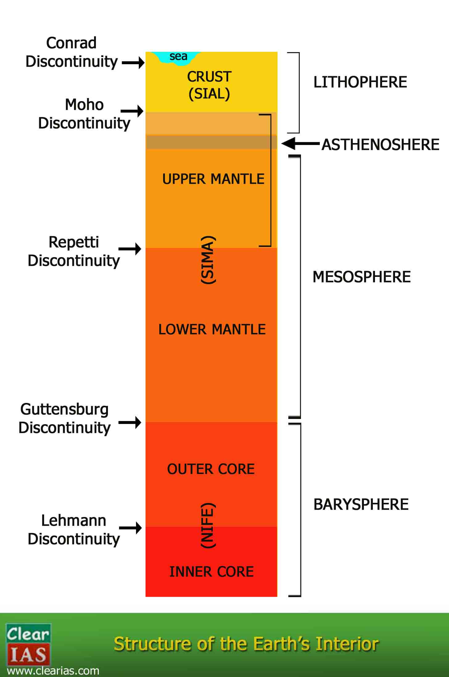 Interior of the Earth: Crust, Mantle and Core