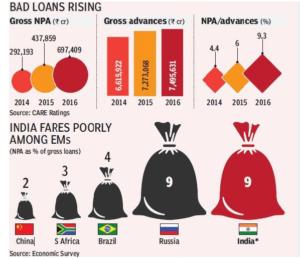 Bad loans