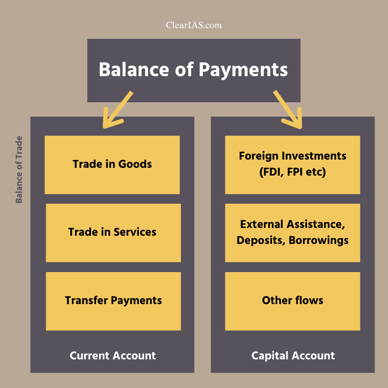 Balance of Payment - Made Simple