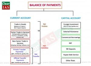 Balance of Payments - BoP