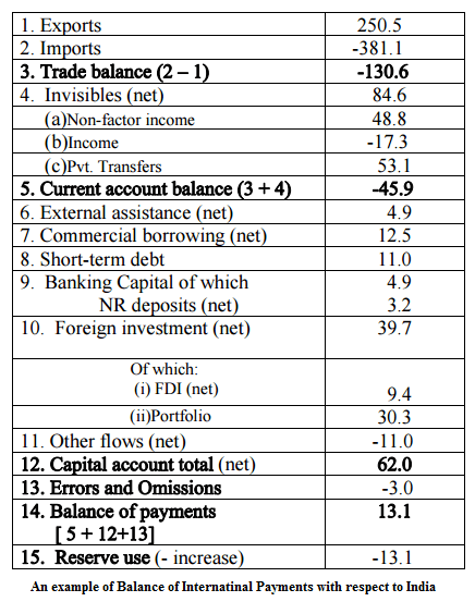 Balance of Payments Example