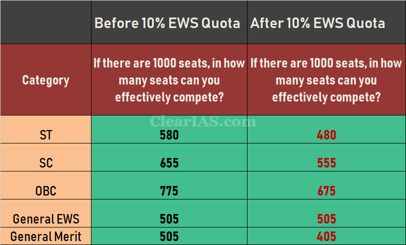 Before and After 10 Percent EWS Quota