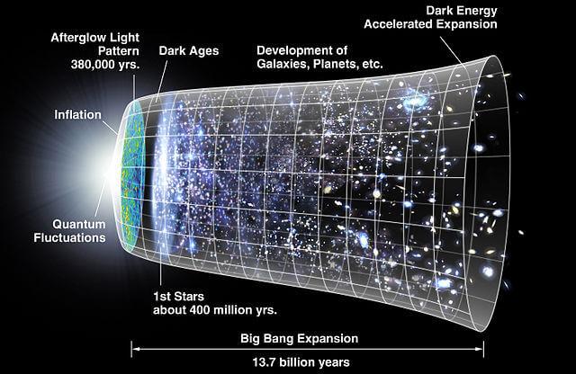 Big Bang Theory Time Line