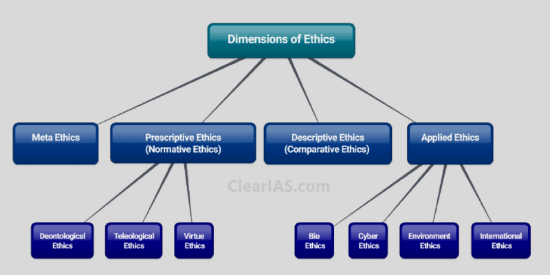 Branches of Ethics