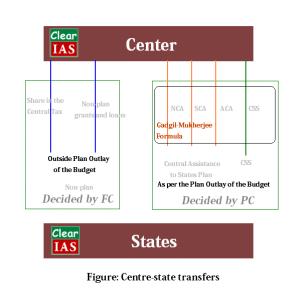 Center-state-transfer