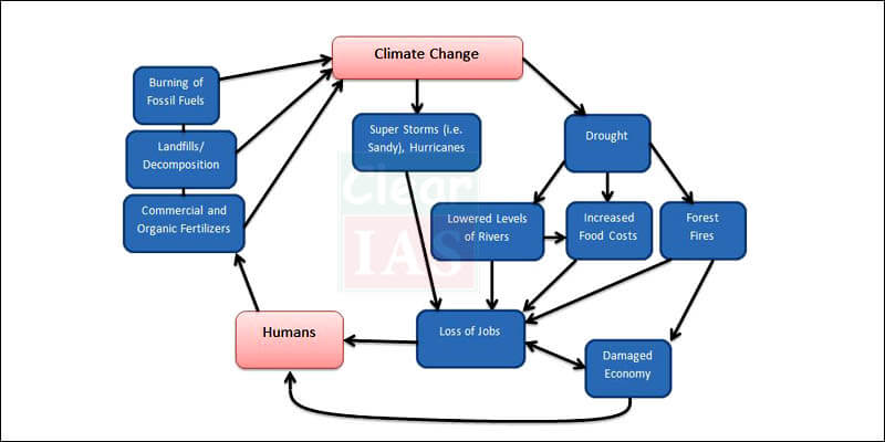 Climate Change-Diagram