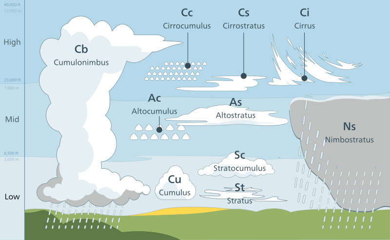 Cloud types - Classification