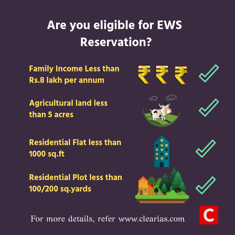EWS Reservation Eligibility - Know the Criteria to apply for