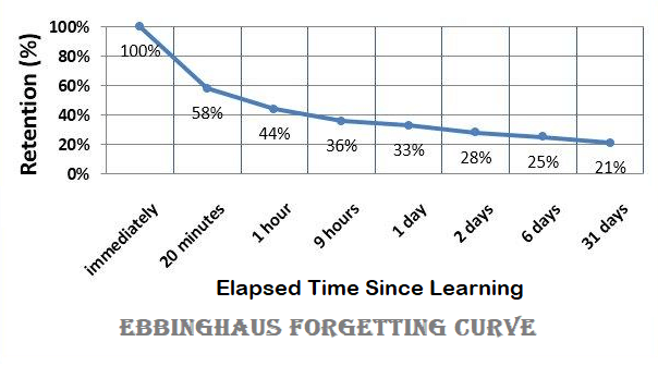 Ebbinghaus forgetting curve - How much we remember