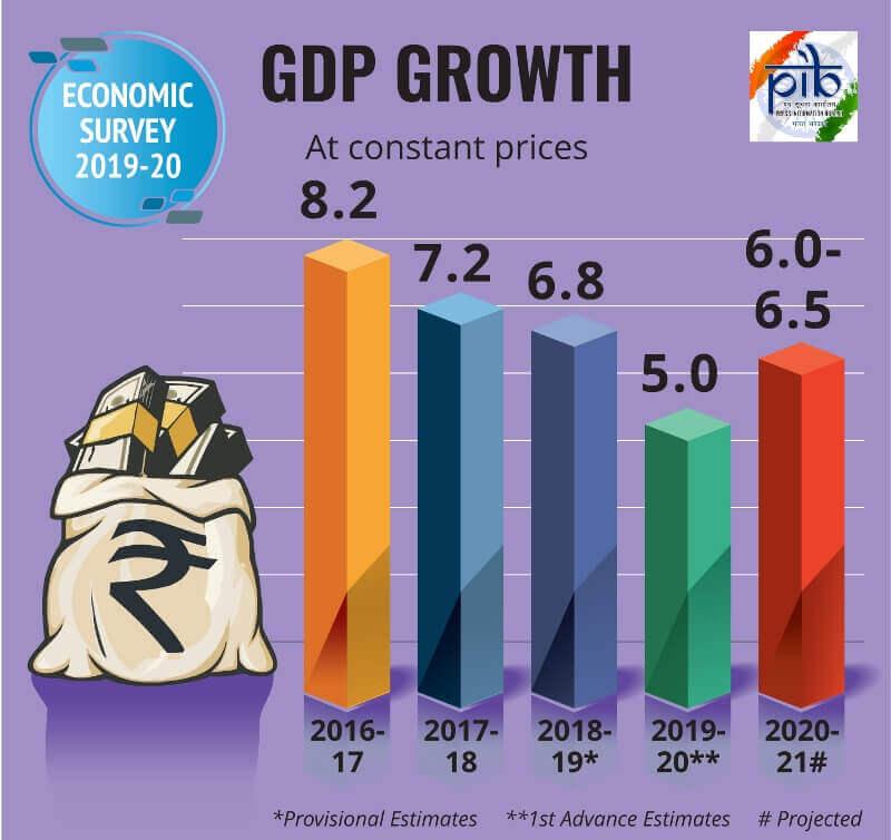 Economic Survey 2019-2020