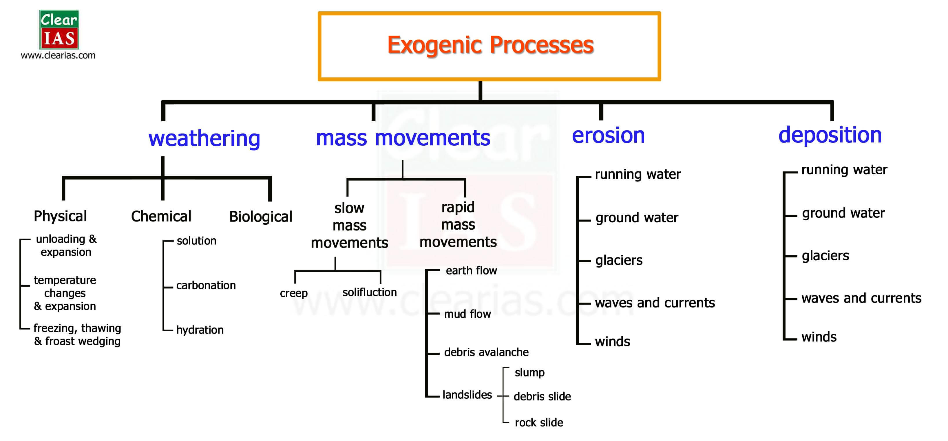 Exogenic Processes - Denudation