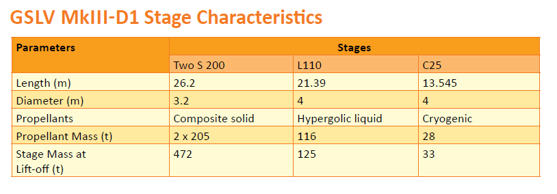 GSLV MkIII-D1 Stage Characteristics