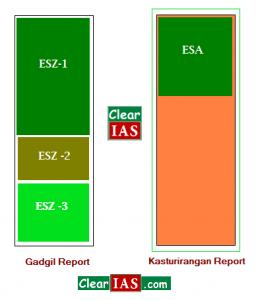 Gadgil Report vs Kasturirangan report