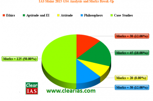 IAS Mains 2013 General Studies Paper 4 Analysis by Clear IAS