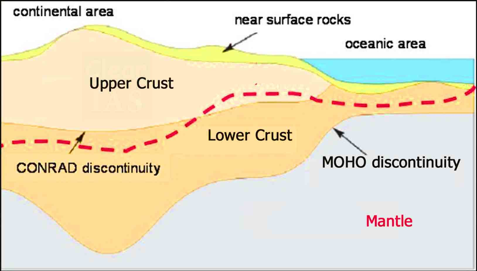 CONRAD and MOHO discontinuities