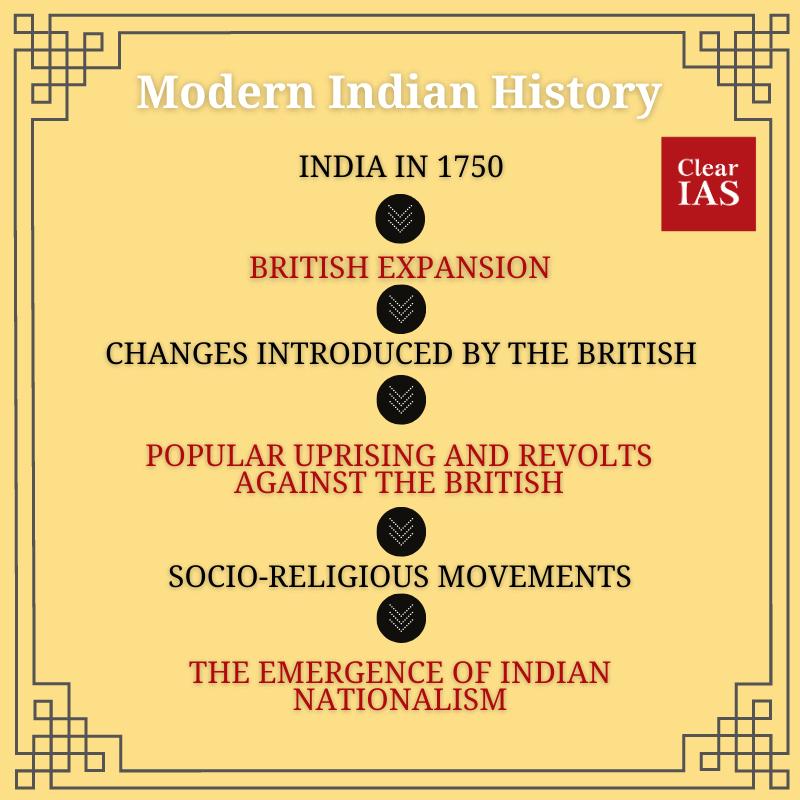Modern Indian History Timeline