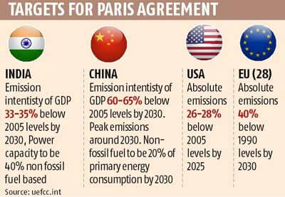 Paris Agreement: Simplified - Clear IAS