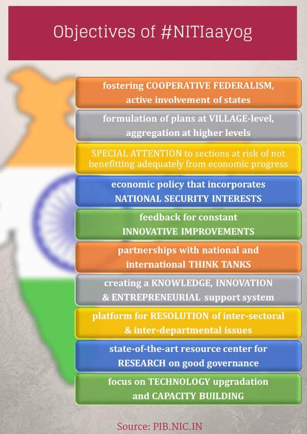 Objectives of NITI Aayog