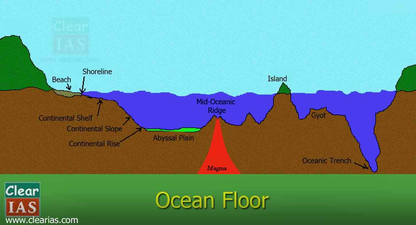 Diagram of Ocean Floor Relief