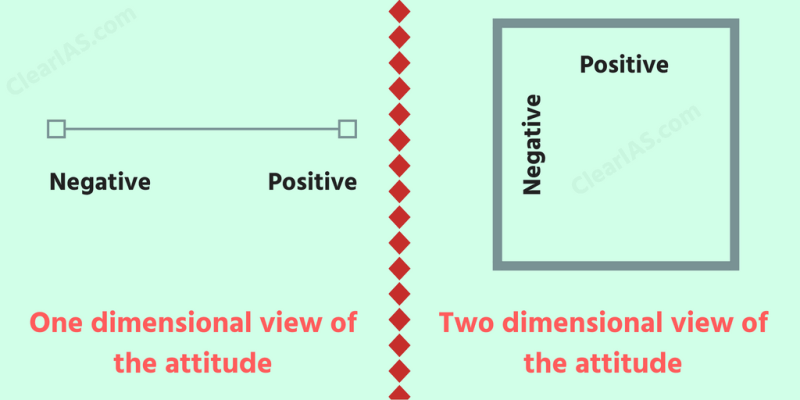 One-dimensional view of attitude vs Two-dimensional view of the attitude