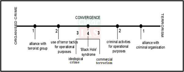 Organized crime-diagram