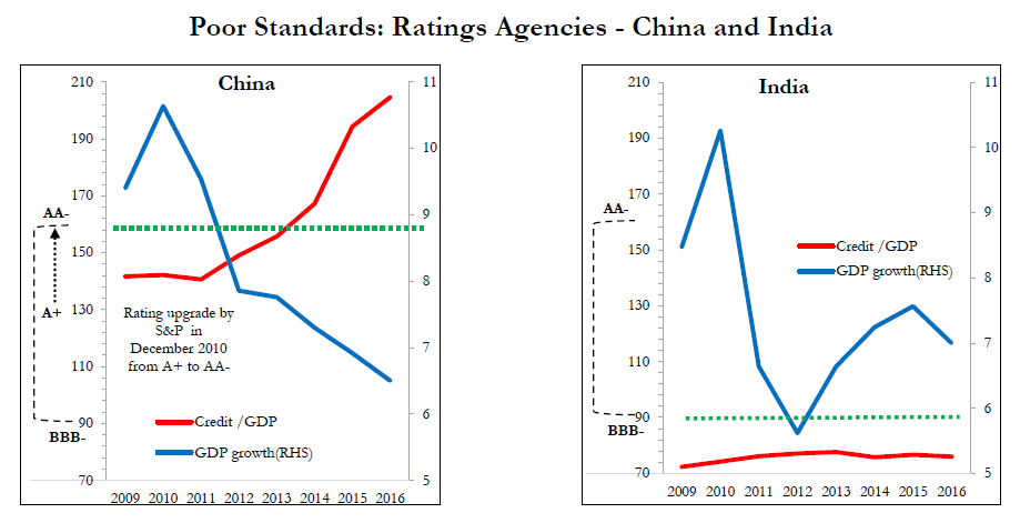 Poor Standards: Rating Agencies-India and China.