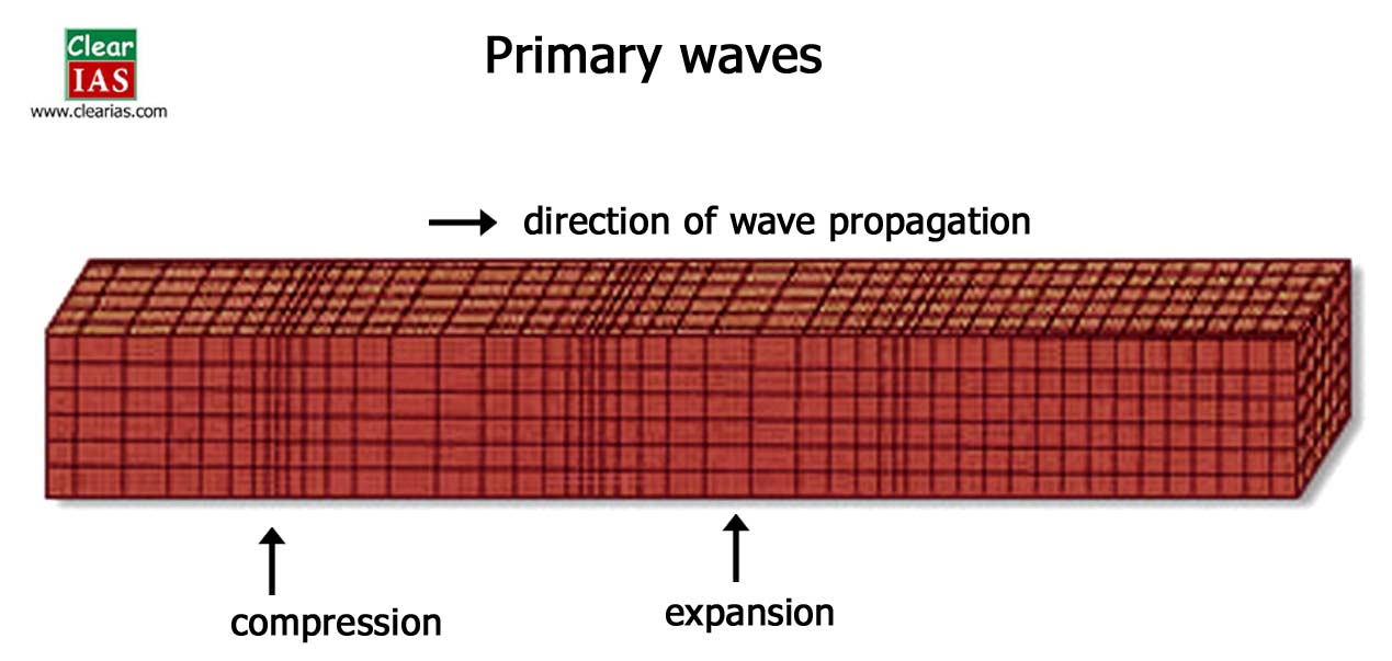 diagram of primary waves