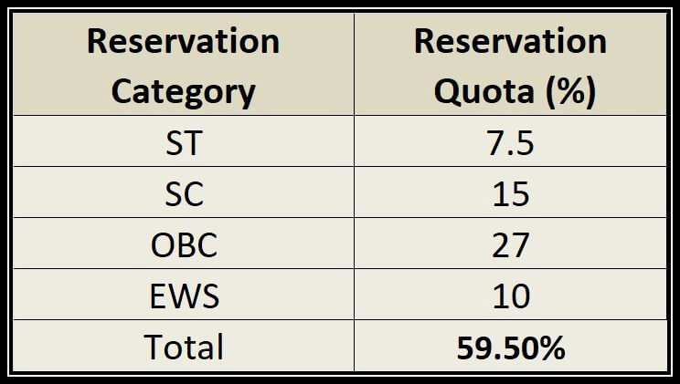 Reservation Category vs Reservation Quota