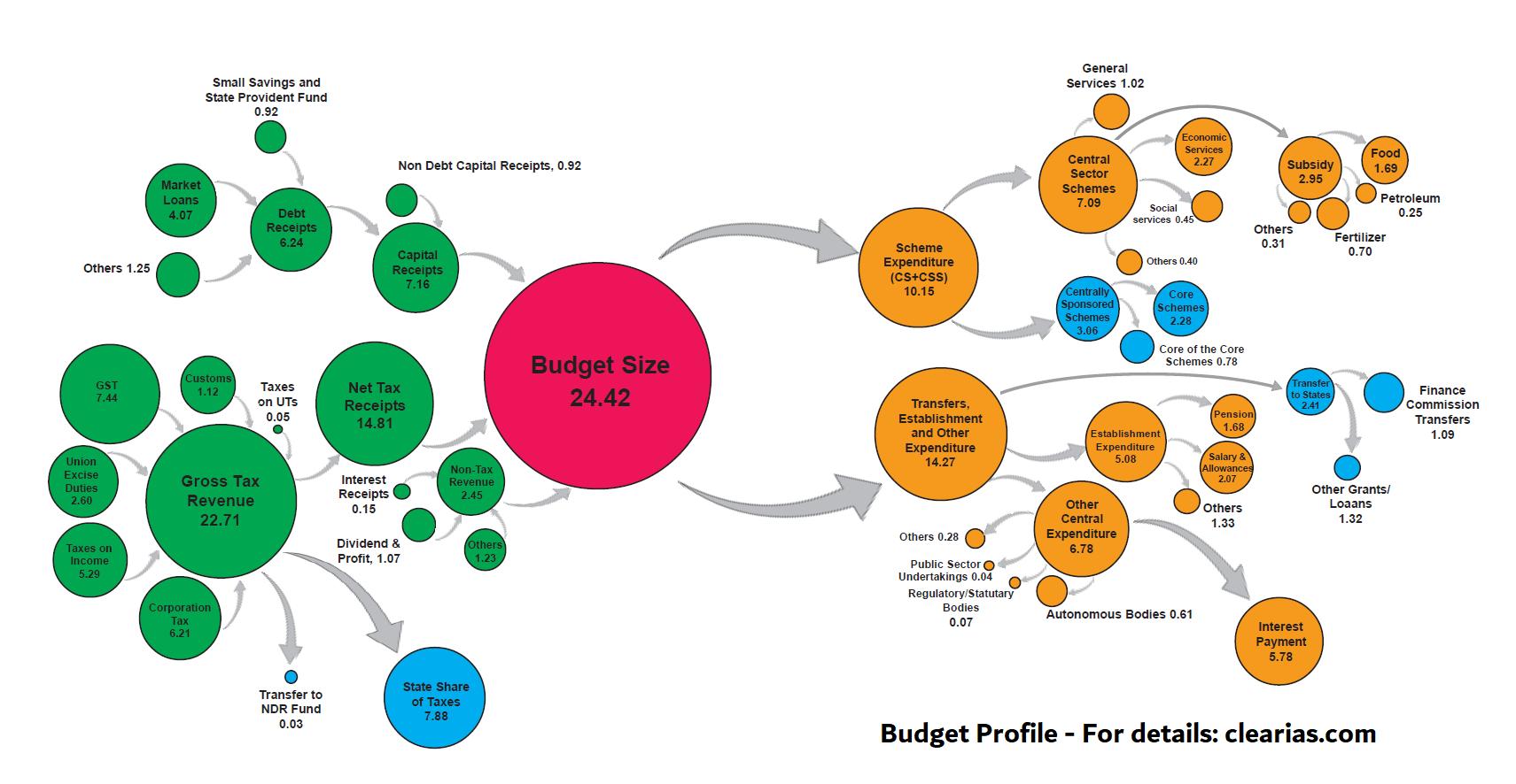 Revenue of States