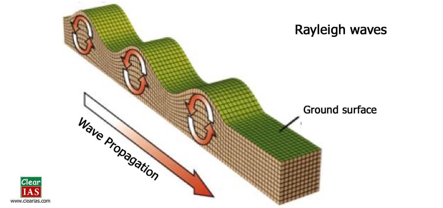 Reyleigh waves propagation