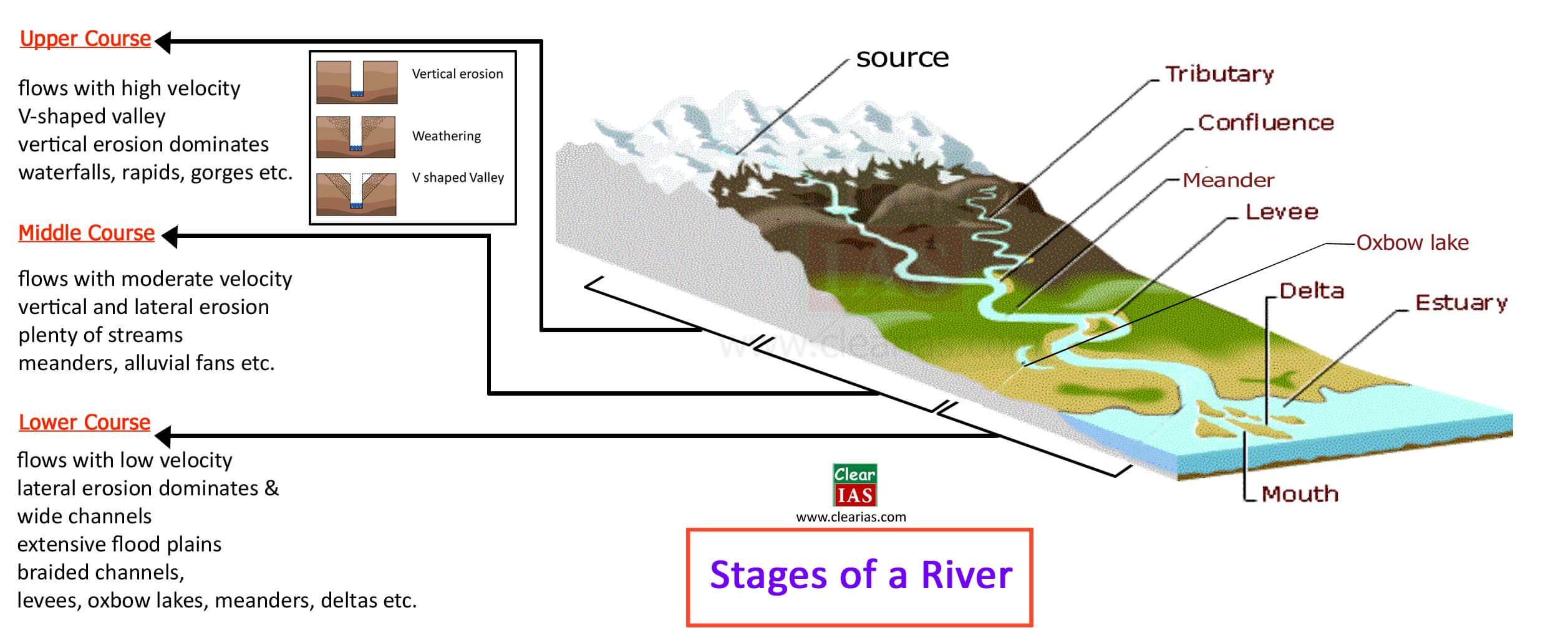 upper course, middle course and lower course of a river