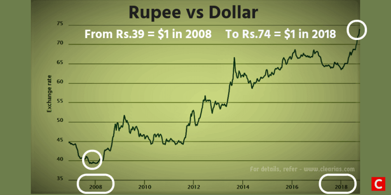 Ru Devaluation Or Depreciation How