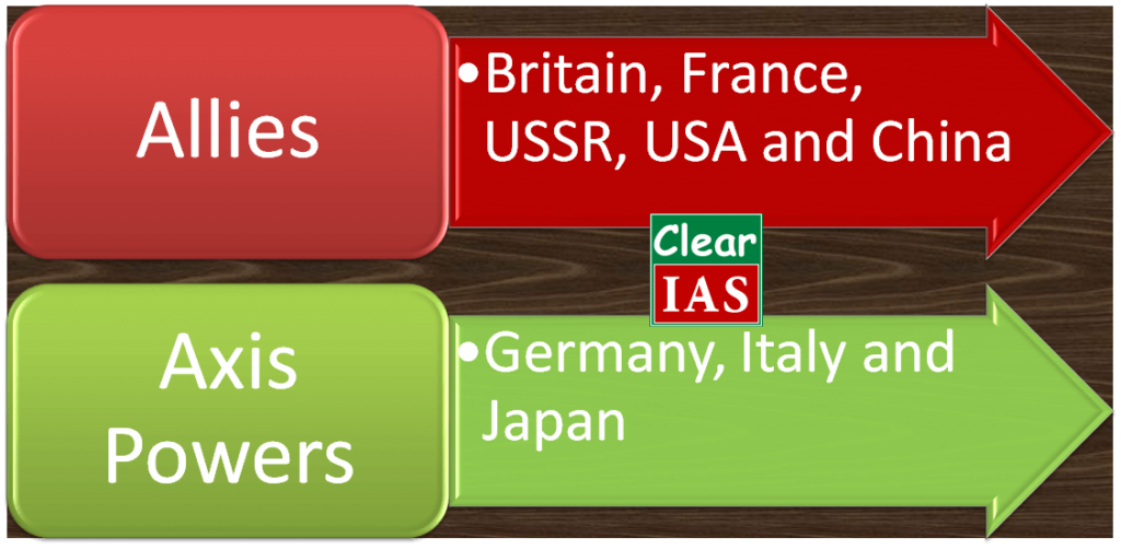 Second World War Groupings - Allies vs Axis Powers