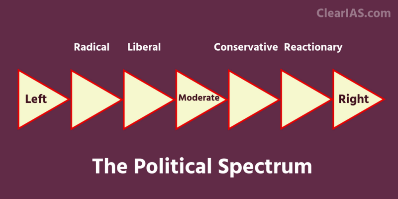 The political spectrum - what is your political attitude