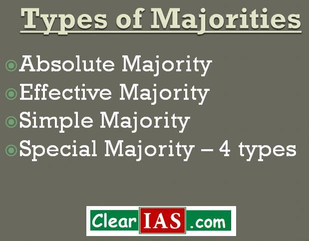 Types of Majorities Used in the Indian Parliament