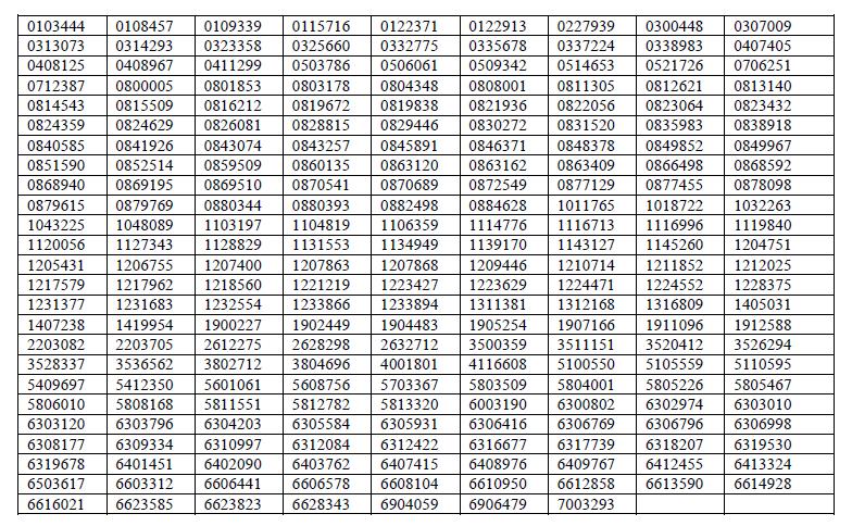 UPSC IFS 2018 Mains Results