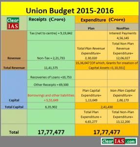 Union Budget 2015-16