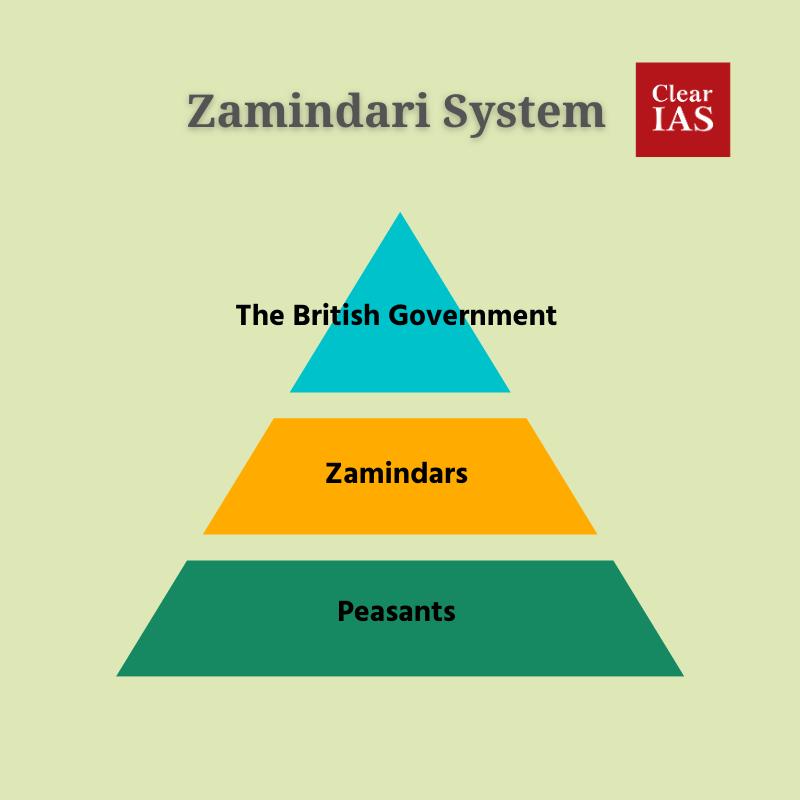 Zamindari System Explained