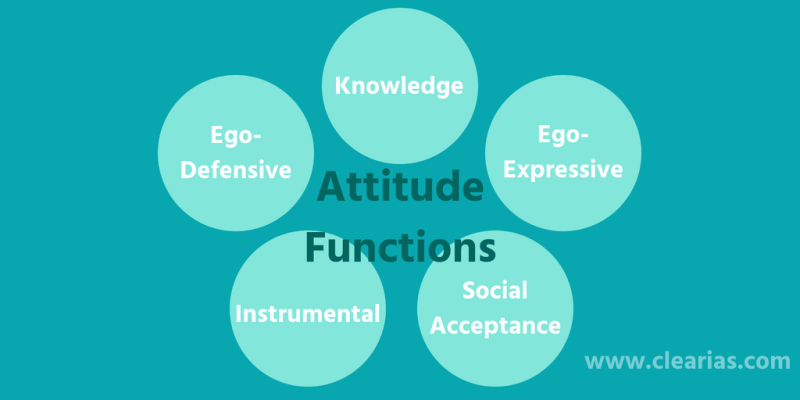 Attitude Functions Explained