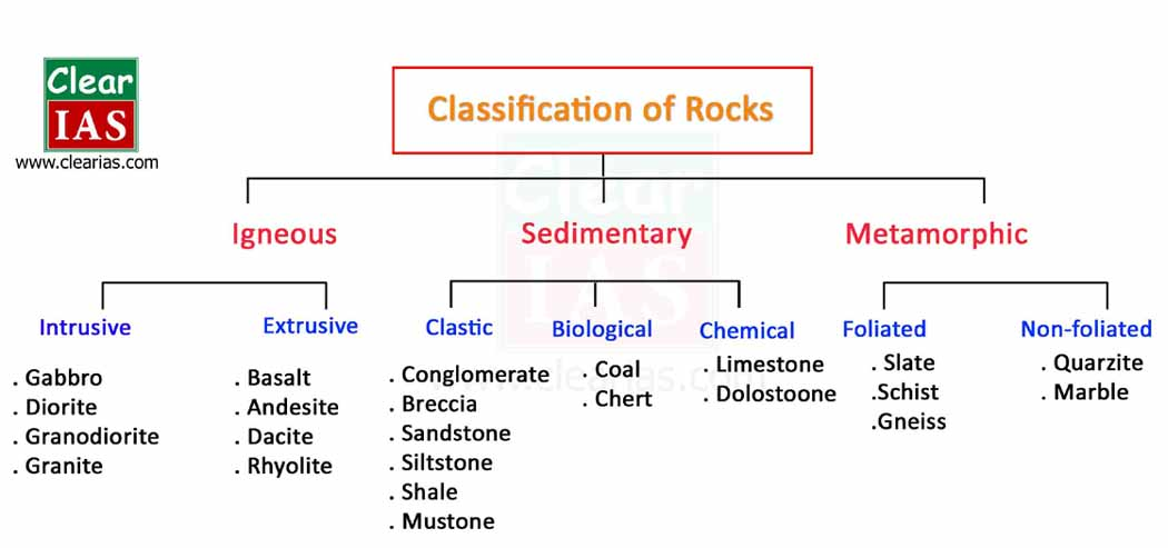 classification of rocks