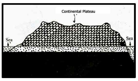 continental plateau